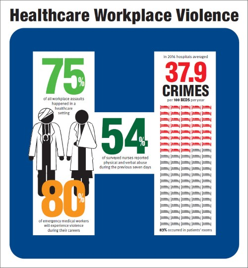Healthcare Workplace Violence infographic